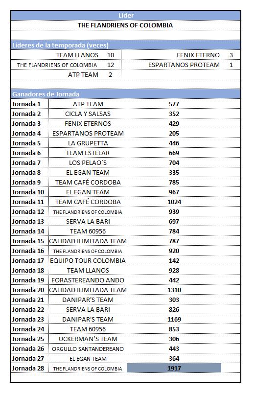 29 - Polla CQ Ranking 2019 - Página 6 28_res11