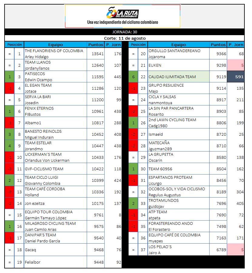 29 - Polla CQ Ranking 2019 - Página 6 30_11010