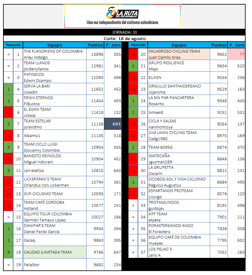 Polla CQ Ranking 2019 - Página 7 31_18010
