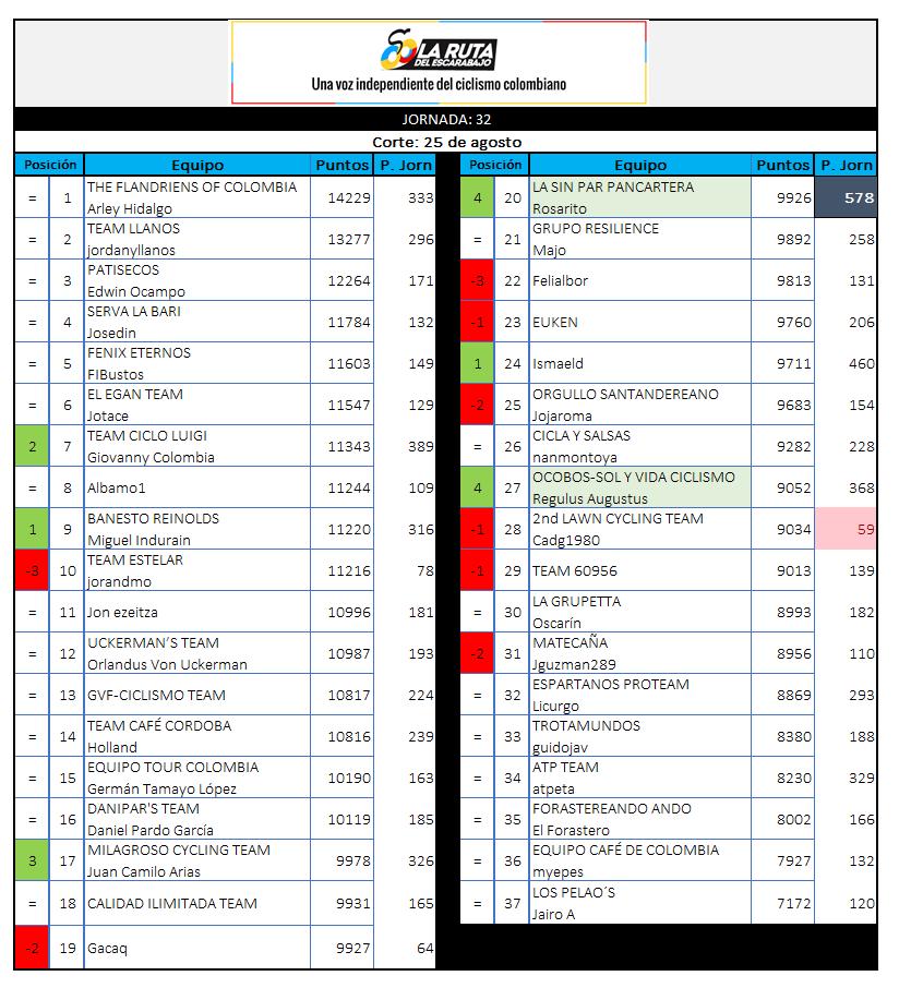 29 - Polla CQ Ranking 2019 - Página 7 32_25010