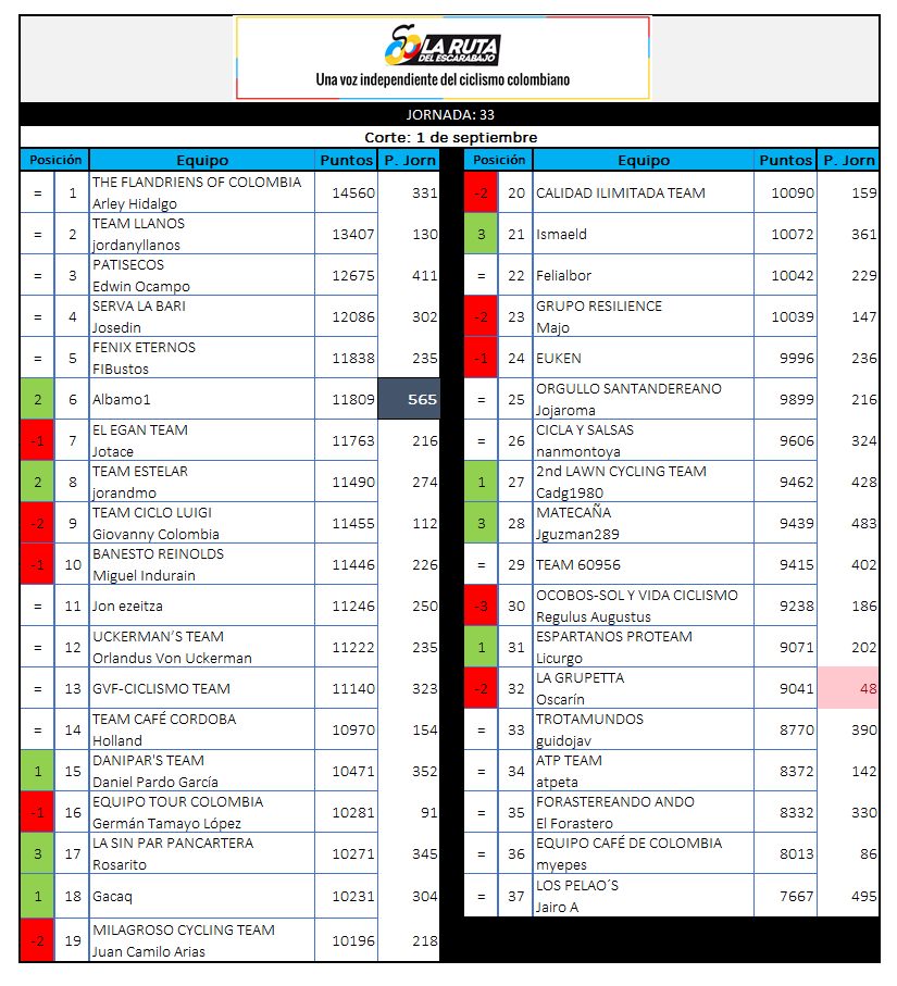29 - Polla CQ Ranking 2019 - Página 7 33_01010