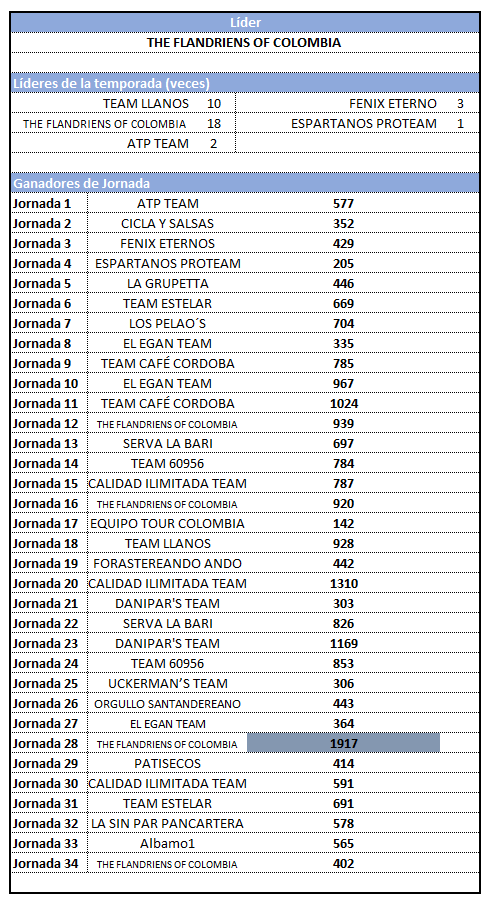 Polla CQ Ranking 2019 - Página 7 34_res10