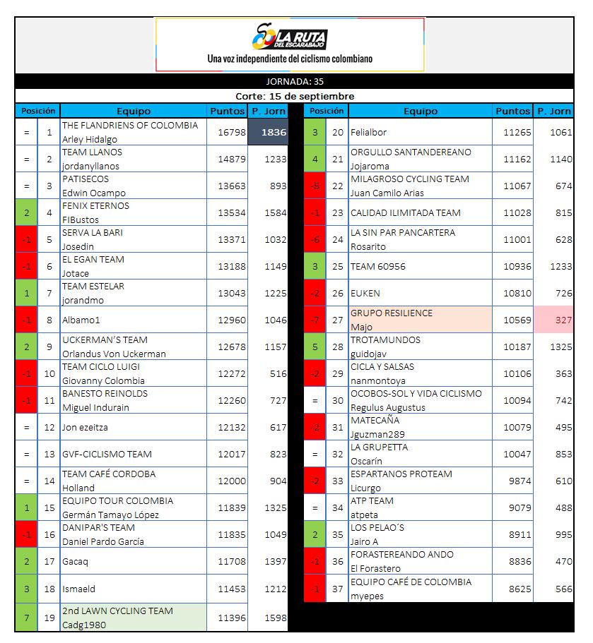 Polla CQ Ranking 2019 - Página 7 35_15011