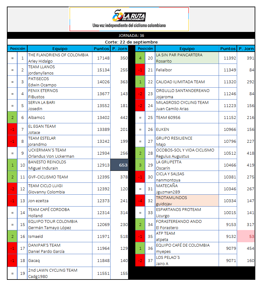 29 - Polla CQ Ranking 2019 - Página 7 36_22010