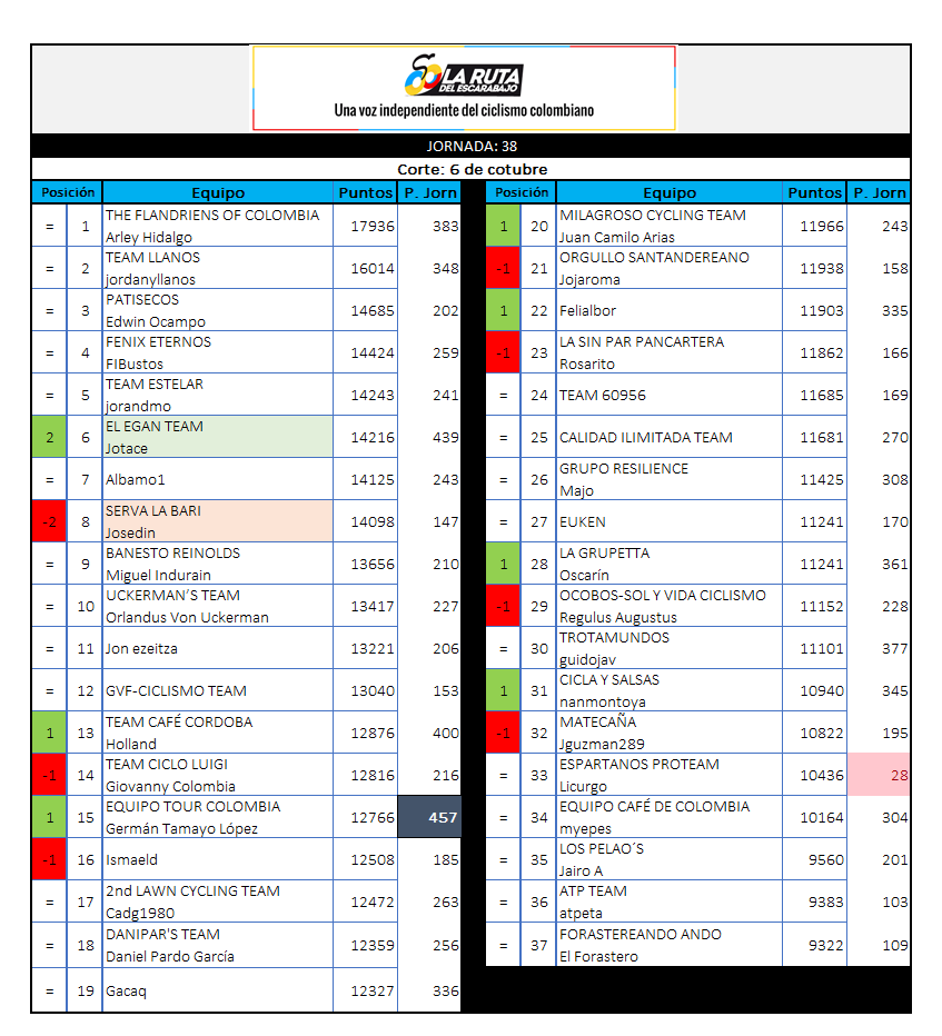 29 - Polla CQ Ranking 2019 - Página 7 38_06110