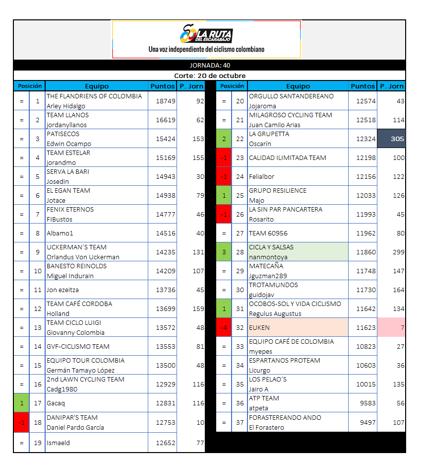 29 - Polla CQ Ranking 2019 - Página 7 40_20110