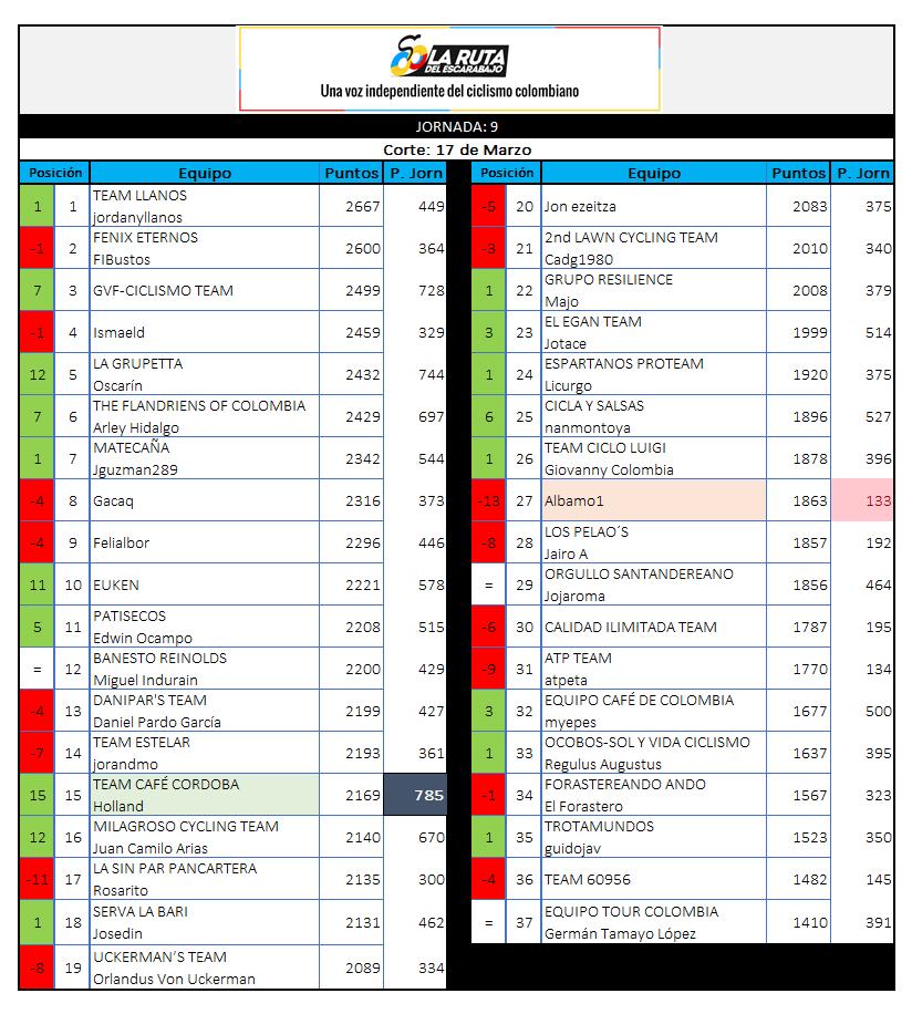 Polla CQ Ranking 2019 - Página 5 9_170310