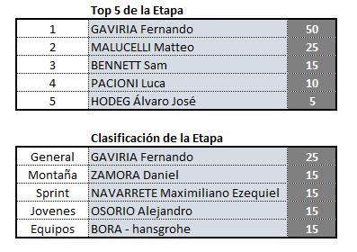 Vuelta a San Juan, válida 2/42 (?) Polla anual LRDE 2019 Clas_e10