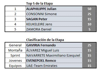 Vuelta a San Juan, válida 2/42 (?) Polla anual LRDE 2019 Clas_e12