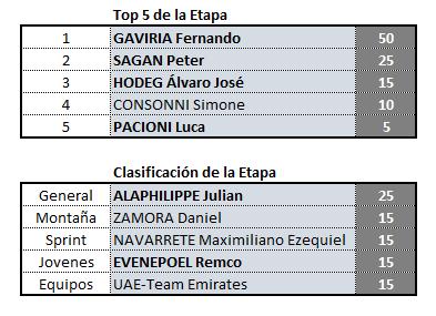 Vuelta a San Juan, válida 2/42 (?) Polla anual LRDE 2019 Clas_e14