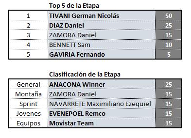 Vuelta a San Juan, válida 2/42 (?) Polla anual LRDE 2019 Clas_e16