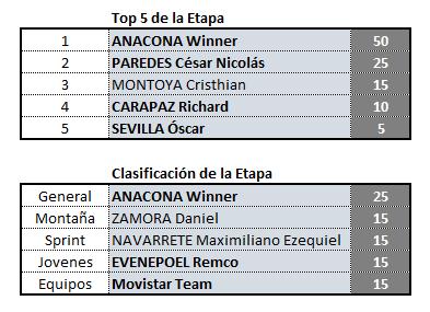 Vuelta a San Juan, válida 2/42 (?) Polla anual LRDE 2019 Clas_e17