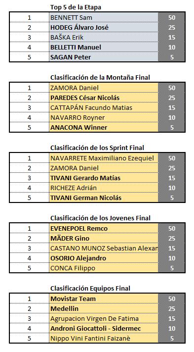 Vuelta a San Juan, válida 2/42 (?) Polla anual LRDE 2019 Clas_e18