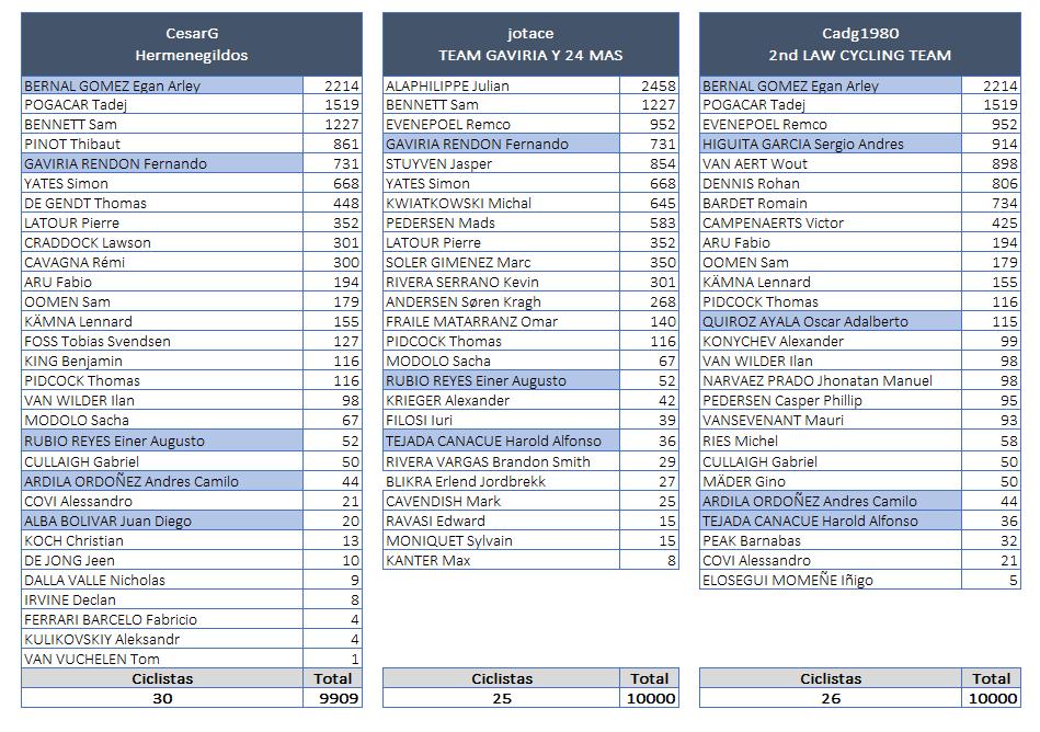 Polla CQ Ranking 2020 - Página 2 Equipo29