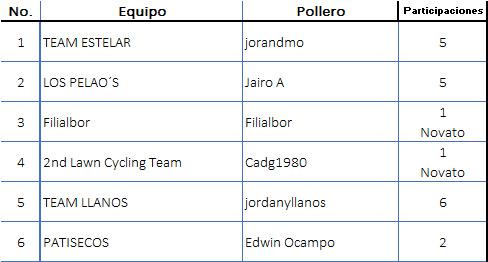 Polla CQ Ranking 2019 No_equ10