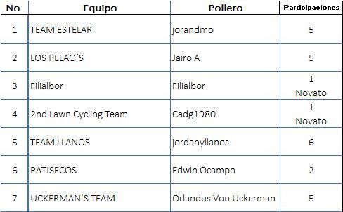 Polla CQ Ranking 2019 No_equ11
