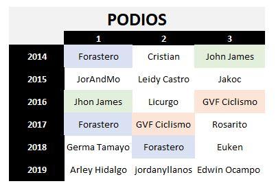 29 - Polla CQ Ranking 2019 - Página 7 Podios11