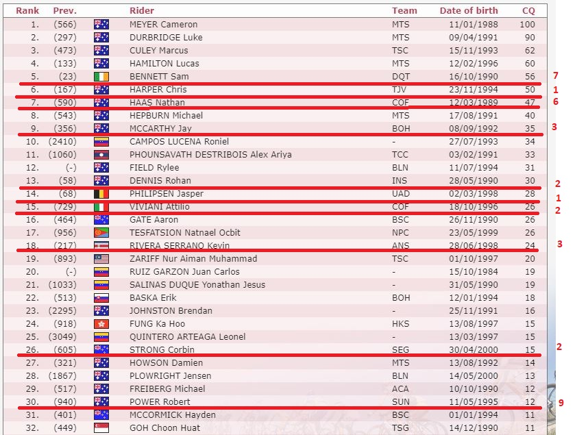 Polla CQ Ranking 2020 - Página 3 Top_3210