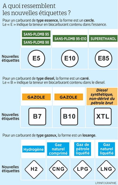 CHANGEMENT DE NOM DES CARBURANTS Sans_t10