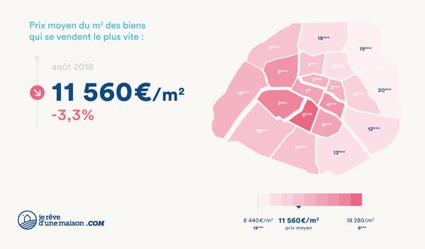 Immobilier : le baromêtre parisien Immoscan Barome10