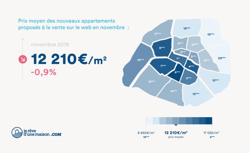 Immobilier : à Paris les prix baissent pour la première fois Prix_n11