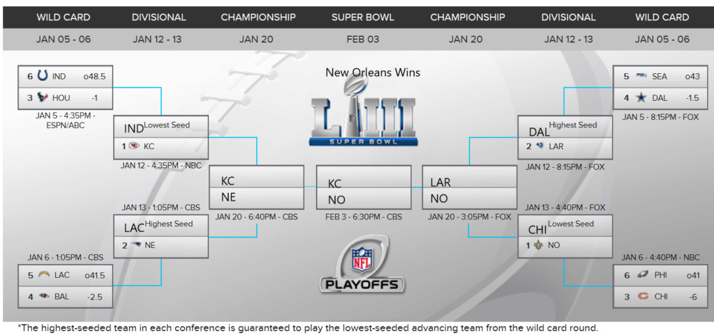 NFL Playoffs 2019! 2019-011