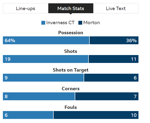 INVERNESS CALEY v MORTON Screen14