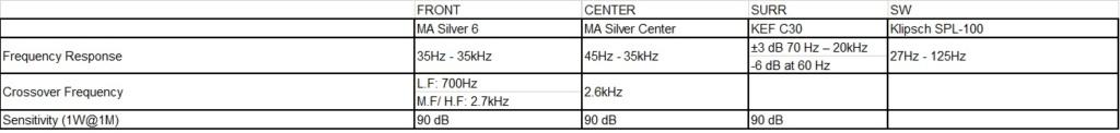 Calibrar altavoces,canal LFE y decibelios en receptor antiguo Sin_tz12