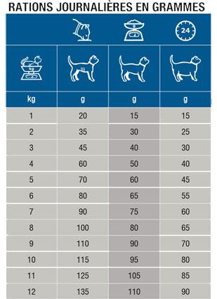 Base de données sur l'alimentation diététique vétérinaire pour chats insuffisants rénaux Kd210