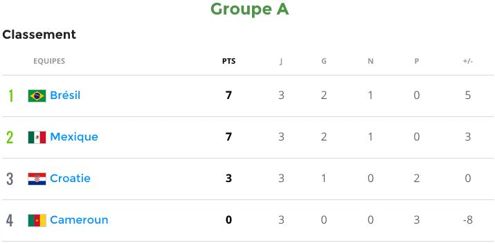 Groupe A (Brésil, Croatie, Mexique, Cameroun) - Page 4 Groupa10