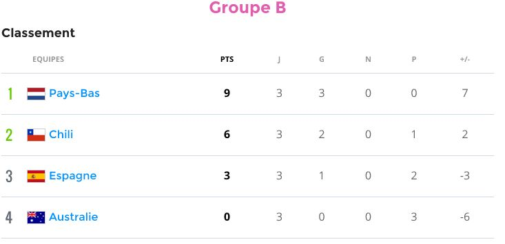 Groupe B (Espagne, Pays Bas, Chili, Australie) - Page 5 Groupb10