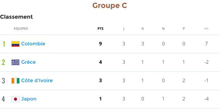 Groupe C (Colombie, Grèce, Côte d'Ivoire, Japon) - Page 2 Groupc10