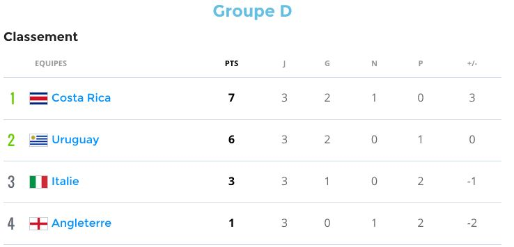 Groupe D (Uruguay, Costa Rica, Angleterre, Italie) - Page 7 Groupd10