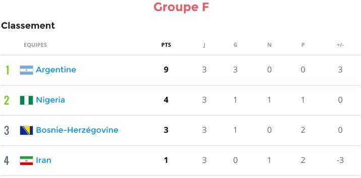 Groupe F (Argentine, Bosnie-Herzegovine, Iran, Nigéria) - Page 5 Groupf10