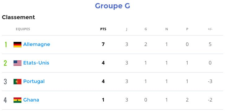 Groupe G (Allemagne, Portugal, Ghana, Etats Unis) - Page 4 Groupg10