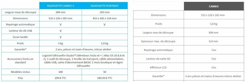 largeur maxi de decoupe pour la caméo - Page 2 Compar10