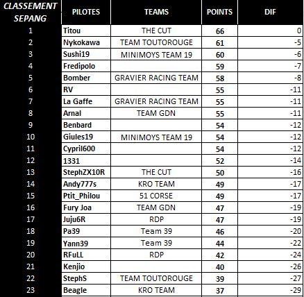 [WCF] Compte rendu WCF saison 2014  - Page 13 Sep_pi10