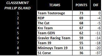 [WCF] Compte rendu WCF saison 2014  - Page 12 Team_p10