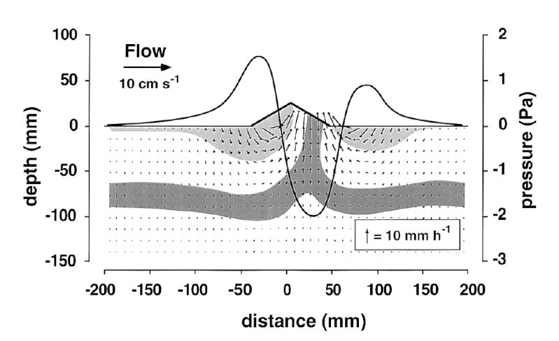 Calcul d'advection de l'eau à travers le sable ? Advect10