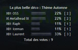Classement et Résultat Vote311