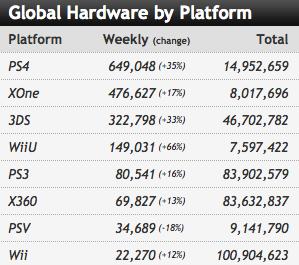 XBOX ONE, le topic généraliste - Page 4 Charts10