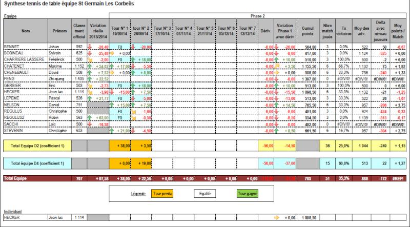 Classement au 29-09-2014 (après 2 journées) Suivi_10