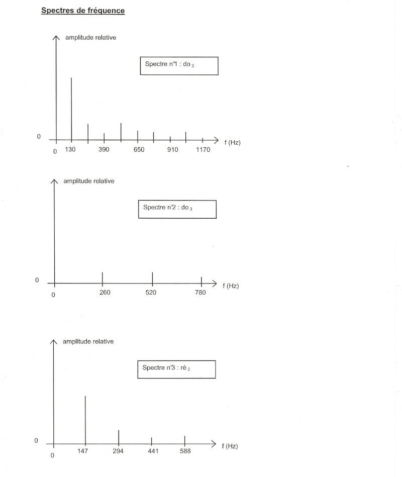 Méthodologie pour tailler un type bac Numyri23