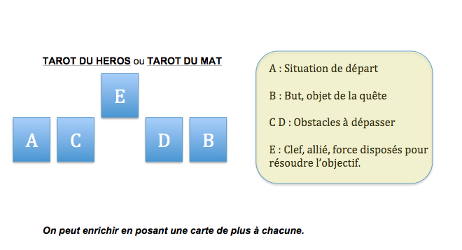 Dossier JUIN 2014: JODOROWSKY, La Voie Du Tarot Tarot_11
