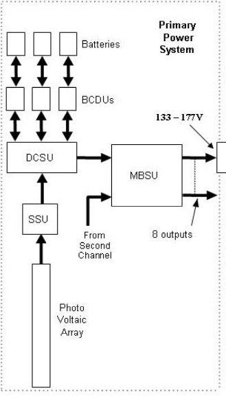 ISS: US-EVA#19 - Opération de secours sur MBSU-1 (05.09.12) - Page 4 Dcsu_s11