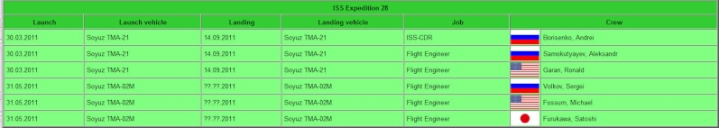 Possibilité d'une STS 135 - Page 8 Iss_mi10