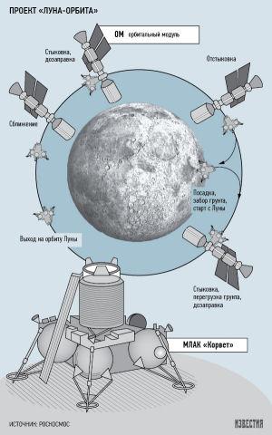 Future fusée super lourde russe - Page 2 Korvet10
