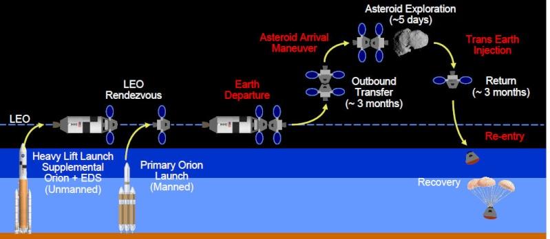 Missions habitées vers un astéroïde - Page 2 Missio10