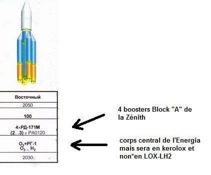 Une fusée russe lourde pour le PTS, Vostochny et la lune New_en10