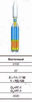 Une fusée russe lourde pour le PTS, Vostochny et la lune New_en11